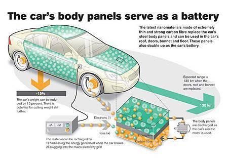 以全新奈米材料打造更輕的車體覆板,可取代目前笨重的大型車用電池,並實現快速儲存與充電。.jpg