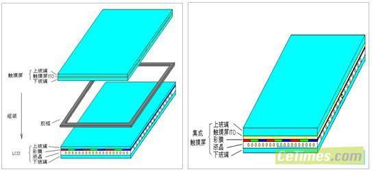 內嵌式投射電容觸摸屏總共可以省二片強化玻璃