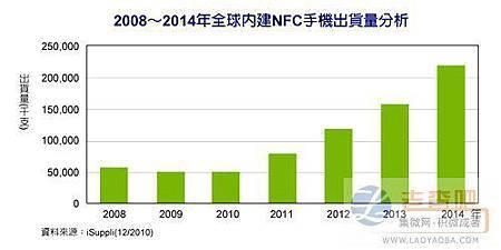 手机内建NFC起飞 2012年出货破亿支