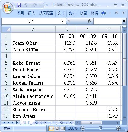 Lakers Team 3PT & Ortg.jpg