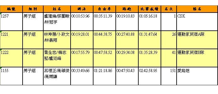 運動家鐵三角成績表.JPG