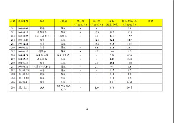 105年11月21日食品輻射檢測結果-9.png