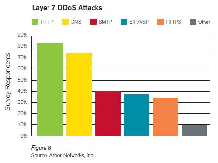 2010年DDoS攻擊類型