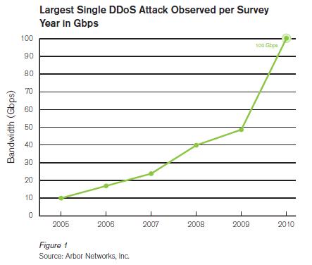 DDoS攻擊成長圖