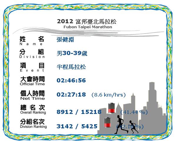 2012富邦馬成績