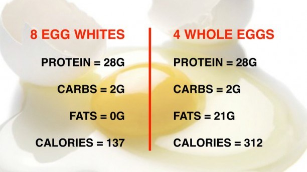 egg-whites-vs-whole-eggs