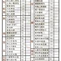20121216點菜單圖檔