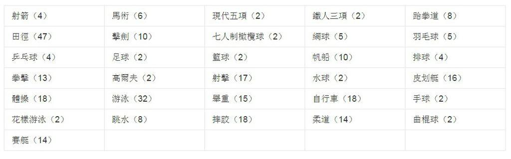2016奧運直播轉播賽程時間表(民視+中華電信)免費 2016奧運 公視 奧運直播 轉播 賽程表