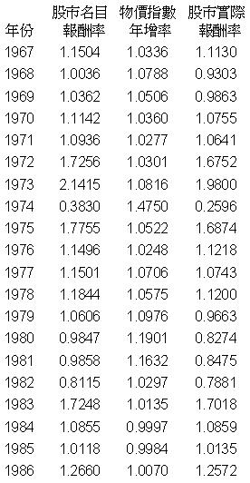 股市報酬率1967-1986