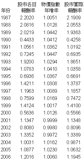 股市報酬率1987-2006
