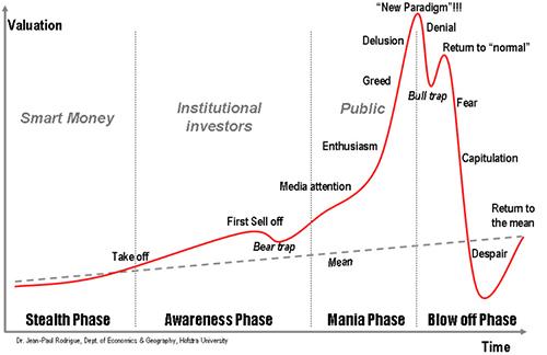 泡沫心理學