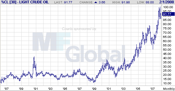 light crude oil-m