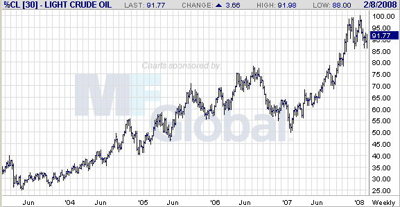 light crude oil-w