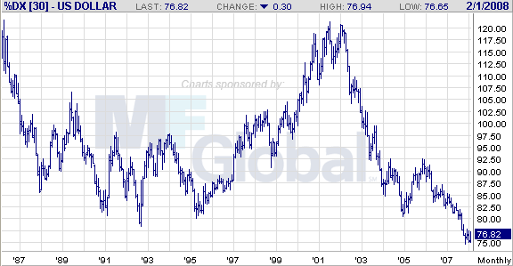 us dollar index-m