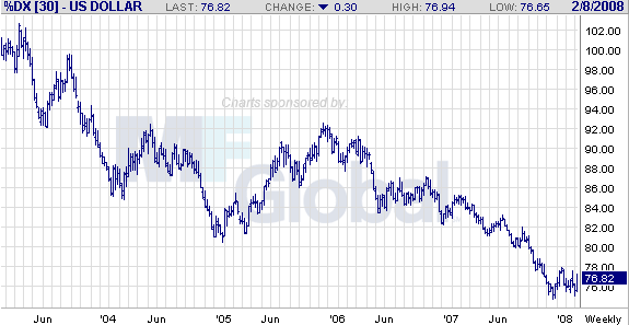 us dollar index-w
