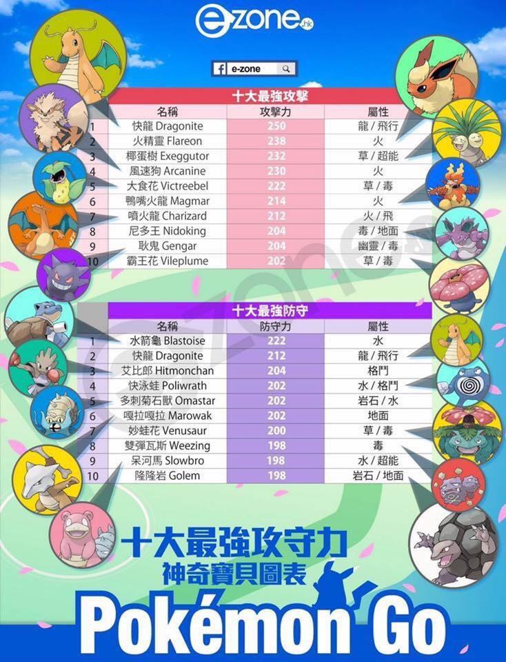 嚴然已成為全民運動的Pokemon Go 寶可夢 神奇寶貝 手機遊戲攻略......在台灣已經登陸超過一個禮拜了,許多玩家都相當熱心的做多整理 但也是有很多外掛的軟体,但我們這裡不討論外掛,因為愛新竹部落格覺得Pokemon Go 寶可夢 神奇寶貝 手機遊戲的樂趣不在變得多強 而是一步一步的搜集寶可夢,會更能享受箇中滋味唷~!! 上面的第一張圖就是十大最強攻守力的神奇寶貝圖表.....