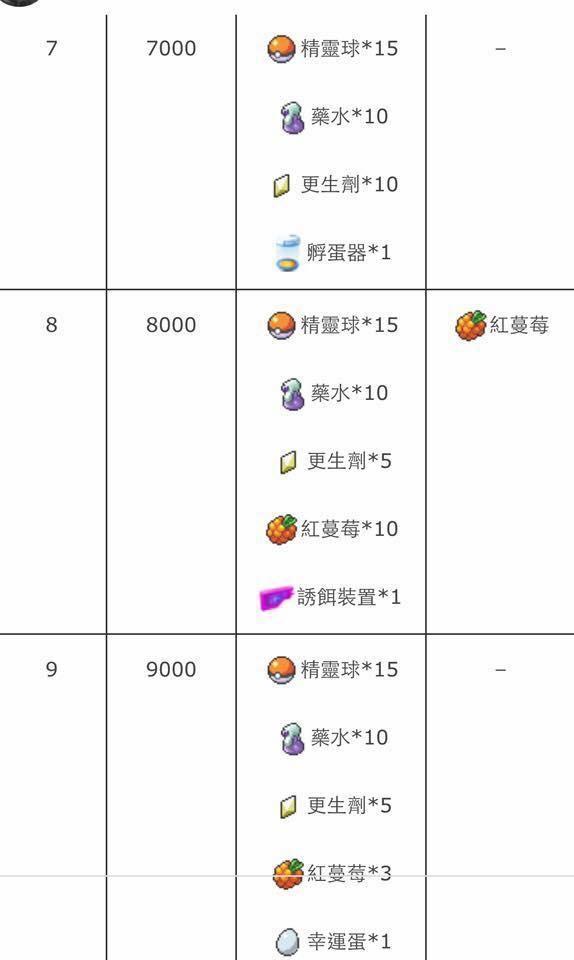 訓練師等級表2.jpg
