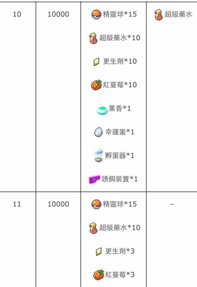 訓練師等級表3.jpg