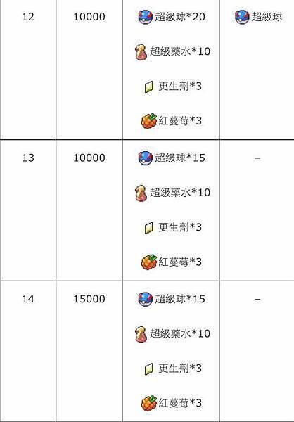 訓練師等級表4.jpg