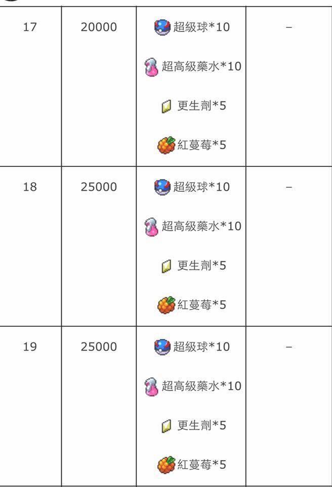 訓練師等級表6.jpg