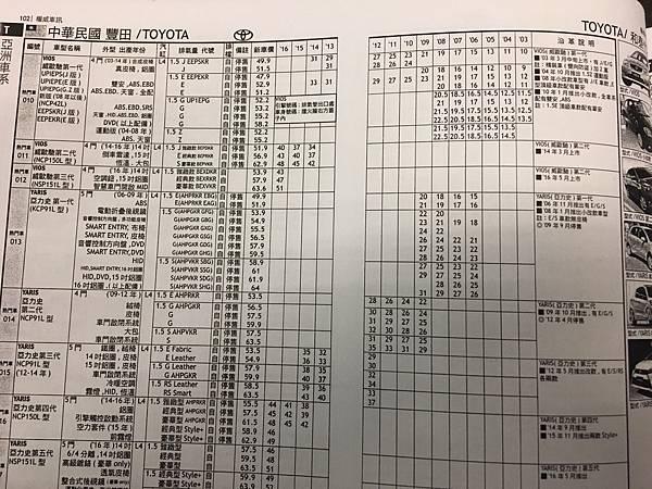 權威車訊 二手車行情 汽車天書 中古車行情調查表