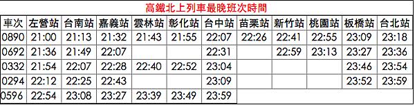 台灣高鐵末班車 台灣高鐵最後一班車 高鐵最後一班車幾點