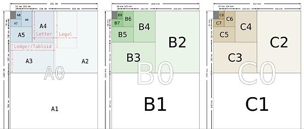 紙張尺寸公分大小表,Letter紙公分大小規格?A4紙公分大小?Legal,A1,A2,A3,A4,A5,A6,B1,B2,B3,B4,B5,B6,C1,C2,C3,C4,C5,C6紙公分大小尺寸查詢表