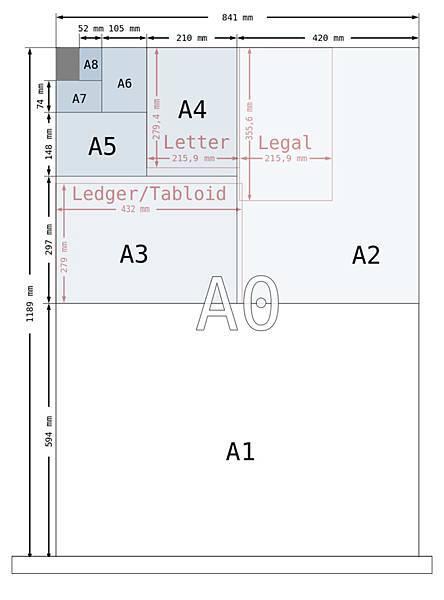 A系列:A系列的制定基礎首先是求取一張長寬比為√2且面積1平方公尺(m²)紙張。這張紙的寬長分別為84.1公分和118.9公分(長寬比為√2:1),編號為A0。將A0紙張的長邊對切為二,則得到兩張A1的紙張,寬長均為59.4公分和84.1公分。依此方式將A1紙張對切,則可得到A2、A3、A4等等紙張尺寸大小。在制定標準時,尺寸均以整數為準,因此對切的紙張尺寸若帶有小數(小於 1 毫米)則會捨入計算。