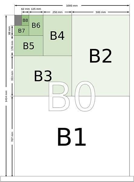 B系列:B系列的制定基礎首先是求取寬邊的長度為1公尺且面積為√2平方公尺(m²)的紙張。因此這張紙的寬長分別為 100公分和 141.4公分(長寬比為√2:1),並將其編號為B0。若將B0紙張的長邊對切為二,則得到兩張B1的紙張,其寬長均為 70.7公分和 100公分。依此方式繼續將B1紙張對切,則可以依序得到B2、B3、B4等等紙張尺寸。和A系列相比,B系列的紙張面積是同號A系列的√2倍,例如B4紙張面積是A4紙的√2倍。