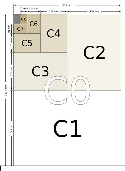 C系列的制定基礎是將A系列和B系列的尺寸作幾何平均而求得的。例如C4紙張尺寸是A4尺寸和B4尺寸的幾何平均,紙張長寬比仍為√2:1。這樣一來,C4尺寸大小係介於A4和B4之間,A4大小紙張可以裝入C4大小的信封袋中,而C4大小紙張可以裝入B4大小的信封袋中。