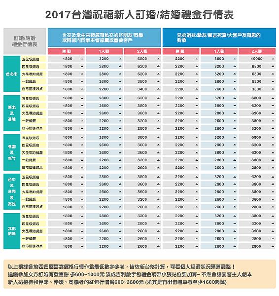 2017台灣結婚紅包行情表,親戚朋友結婚要包多少?結婚禮金行情表告訴大家
