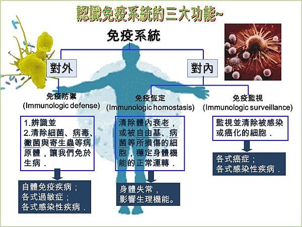 immune 1