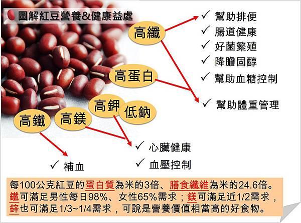 紅豆營養與健康益處