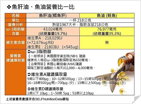魚油和魚肝油營養