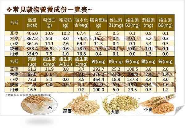 常見穀物營養知多少