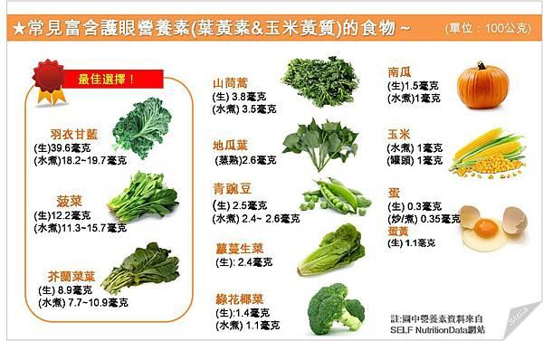 常見富含護眼營養素的食物