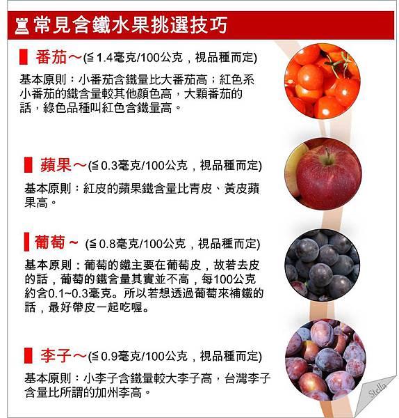 常見含鐵水果挑選技巧