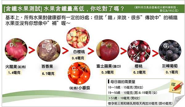 [含鐵水果測試] 水果含鐵量高低,你吃對了嗎