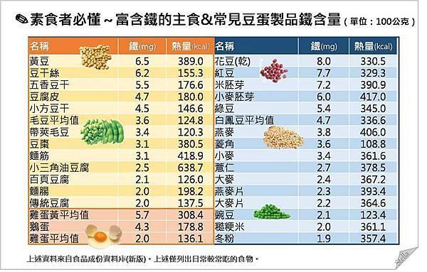 素食必懂_富含鐵的主食與豆蛋類