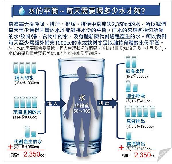 每天需要喝多少水才夠.jpg