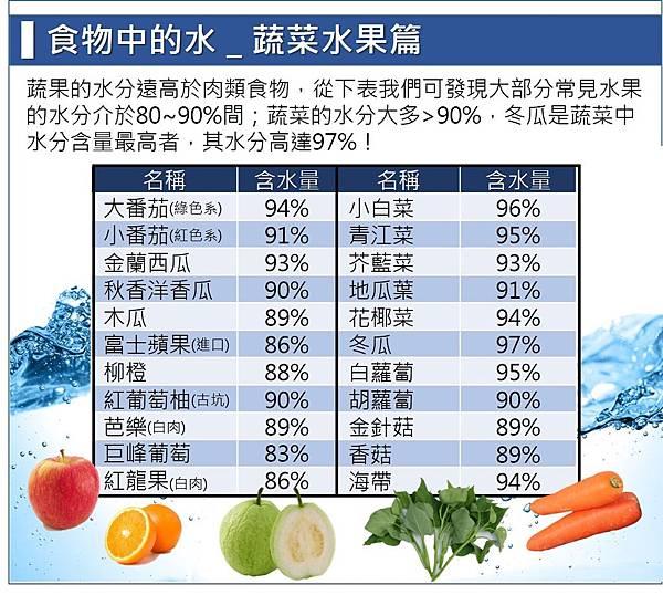 食物中的水_蔬菜水果篇.jpg