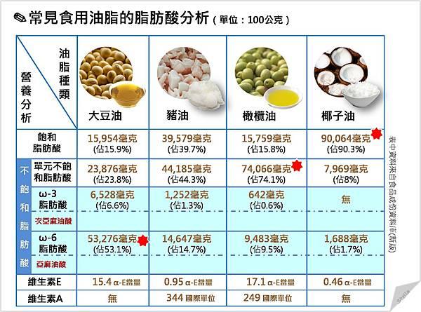 常見食用油脂的脂肪酸分析.jpg