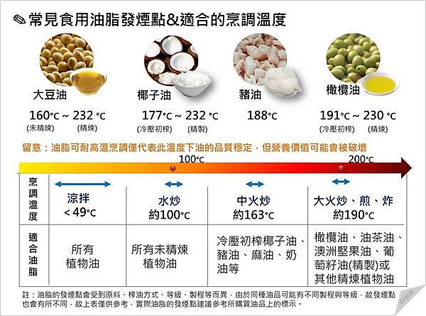 常見食用油脂發煙點%26;適合的烹調溫度.jpg