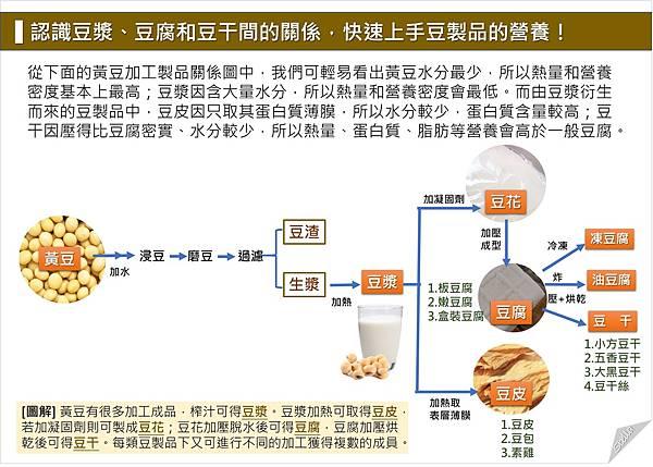 快速上手豆製品的營養.jpg