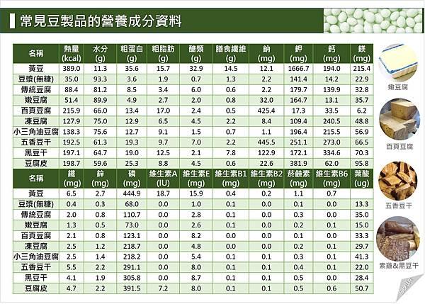 常見豆製品的營養成分資料.jpg
