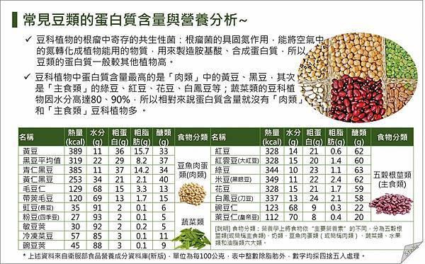 豆類食物的蛋白質_素食.jpg