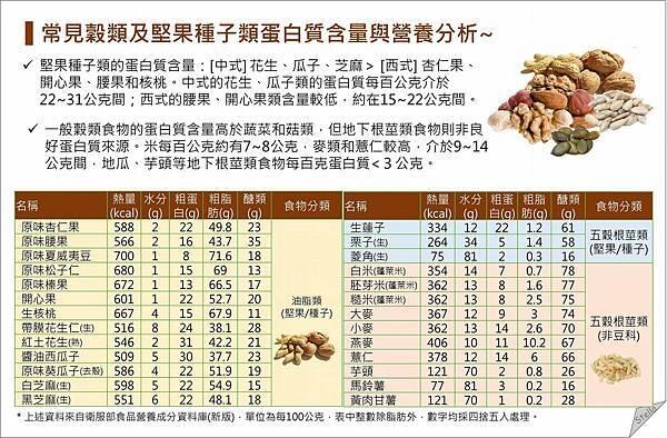 堅果種子與穀物的蛋白質_素食.jpg