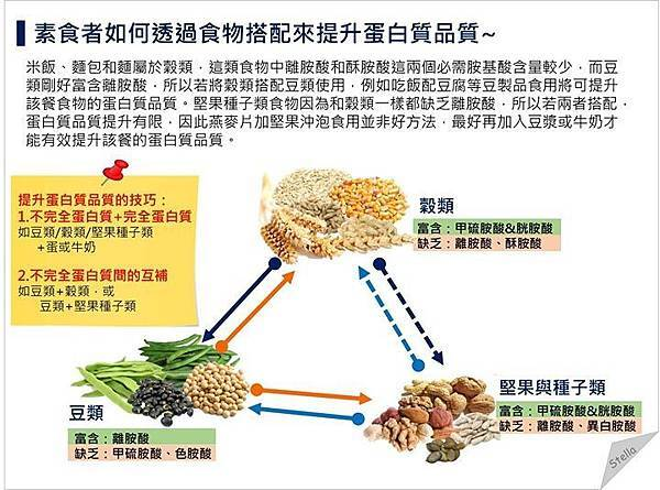 胺基酸互補_植物性蛋白質.jpg