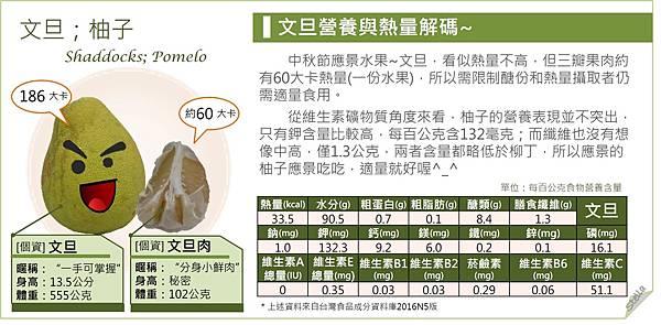 文旦資料%26;營養解析.jpg