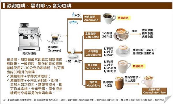 認識咖啡~黑咖啡 vs 含奶咖啡.jpg